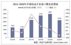 2015-2020年中国电动手表进口数量、进口金额及进口均价统计