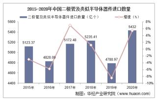 2015-2020年中国二极管及类似半导体器件进口数量、进口金额及进口均价统计
