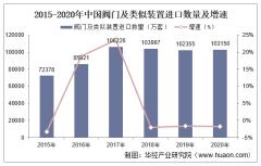 2015-2020年中国阀门及类似装置进口数量、进口金额及进口均价统计