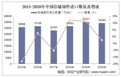 2015-2020年中国存储部件进口数量、进口金额及进口均价统计