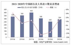 2015-2020年中国稻谷及大米进口数量、进口金额及进口均价统计