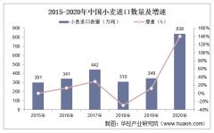 2015-2020年中国小麦进口数量、进口金额及进口均价统计