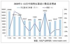 2020年中国变压器进口数量、进口金额及进口均价统计