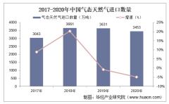 2017-2020年中国气态天然气进口数量、进口金额及进口均价统计