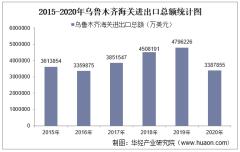 2015-2020年乌鲁木齐海关进出口总额、进口额、出口额及进出口差额统计分析