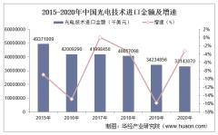 2015-2020年中国光电技术进口金额统计