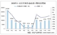 2020年中国多晶硅进口数量、进口金额及进口均价统计