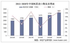 2015-2020年中国纸浆进口数量、进口金额及进口均价统计