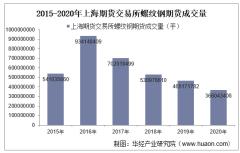 2015-2020年上海期货交易所螺纹钢期货成交量、成交金额和成交均价统计