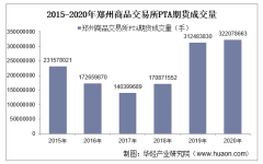 2015-2020年郑州商品交易所PTA期货成交量、成交金额和成交均价统计