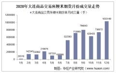 2020年大连商品交易所粳米期货成交量、成交金额和成交均价统计