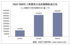 2018-2020年上海期货交易所铜期权成交量、成交金额和成交均价统计