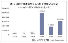 2015-2020年郑州商品交易所鲜苹果期货成交量、成交金额和成交均价统计
