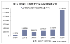 2015-2020年上海期货交易所锡期货成交量、成交金额和成交均价统计
