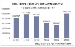 2015-2020年上海期货交易所天胶期货成交量、成交金额和成交均价统计