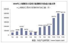 2015-2020年上海期货交易所天胶期权成交量、成交金额和成交均价统计