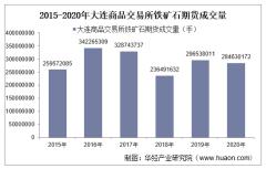 2015-2020年大连商品交易所铁矿石期货成交量、成交金额和成交均价统计