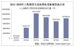 2015-2020年上海期货交易所热轧卷板期货成交量、成交金额和成交均价统计