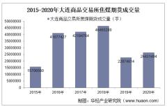 2015-2020年大连商品交易所焦煤期货成交量、成交金额和成交均价统计