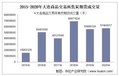 2015-2020年大连商品交易所焦炭期货成交量、成交金额和成交均价统计