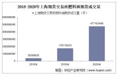 2018-2020年上海期货交易所燃料油期货成交量、成交金额和成交均价统计