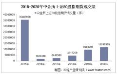 2015-2020年中金所上证50股指期货成交量、成交金额和成交均价统计
