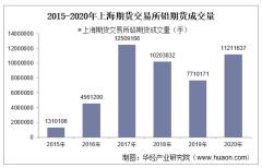 2015-2020年上海期货交易所铅期货成交量、成交金额和成交均价统计