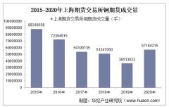 2015-2020年上海期货交易所铜期货成交量、成交金额和成交均价统计