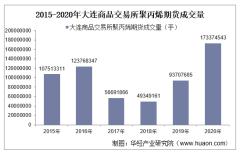 2015-2020年大连商品交易所聚丙烯期货成交量、成交金额和成交均价统计