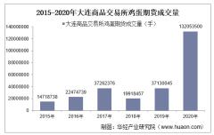 2015-2020年大连商品交易所鸡蛋期货成交量、成交金额和成交均价统计