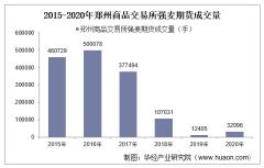 2015-2020年郑州商品交易所强麦期货成交量、成交金额和成交均价统计