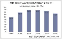 2015-2020年云南省机制纸及纸板产量及月均产量对比分析