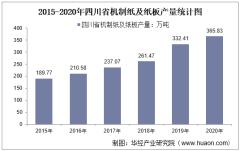 2015-2020年四川省机制纸及纸板产量及月均产量对比分析