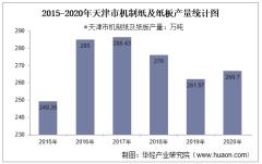 2015-2020年天津市机制纸及纸板产量及月均产量对比分析