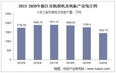 2015-2020年浙江省机制纸及纸板产量及月均产量对比分析