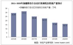 2015-2020年新疆维吾尔自治区机制纸及纸板产量及月均产量对比分析