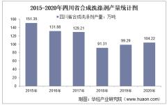 2015-2020年四川省合成洗涤剂产量及月均产量对比分析