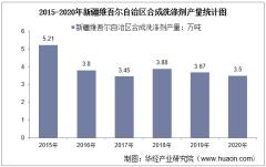 2015-2020年新疆维吾尔自治区合成洗涤剂产量及月均产量对比分析