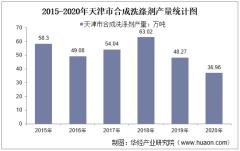 2015-2020年天津市合成洗涤剂产量及月均产量对比分析