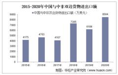 2015-2020年中国与中非双边贸易额与贸易差额统计