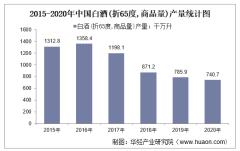 2015-2020年中国白酒(折65度,商品量)产量及月均产量对比分析