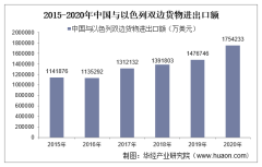 2015-2020年中国与以色列双边贸易额与贸易差额统计