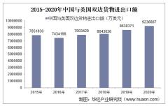 2015-2020年中国与英国双边贸易额与贸易差额统计
