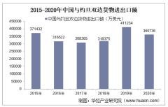 2015-2020年中国与约旦双边贸易额与贸易差额统计