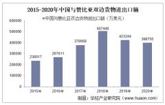 2015-2020年中国与赞比亚双边贸易额与贸易差额统计