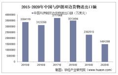 2015-2020年中国与伊朗双边贸易额与贸易差额统计