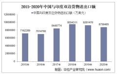 2015-2020年中国与印度双边贸易额与贸易差额统计