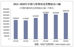 2015-2020年中国与智利双边贸易额与贸易差额统计