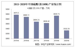 2015-2020年中国硫酸(折100%)产量及月均产量对比分析