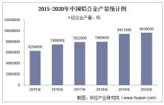 2015-2020年中国铝合金产量及月均产量对比分析